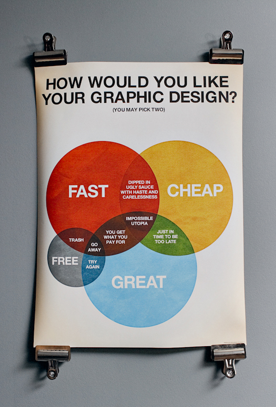 ¿Cómo quiere su diseño?